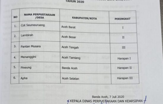 Perpustakaan Cot Seumeureung Wakili Aceh Ketingkat Nasional