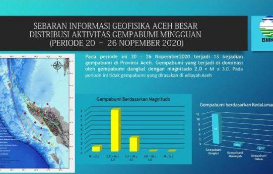 BMKG Aceh Catat 13 Kejadian Gempa Minggu Akhir November